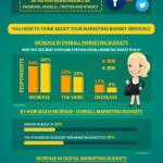 Right-Coast-Marketing.com-Marketing-Budget-Infographic
