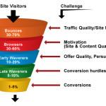 Conversion-Rate-Optimization-