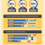 Right-Coast-Marketing.com-Brand-Establisher-Infographic