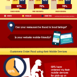 Right-Coast-Marketing.com-Online-Marketing-for-Restaurants-Infographic